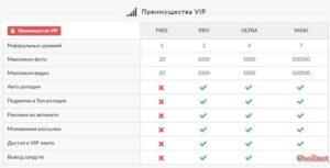VIP аккаунт