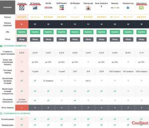 Рейтинг сервисов по мониторингу позиций сайта