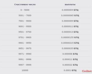 Количество биткоинов которое может выпасть