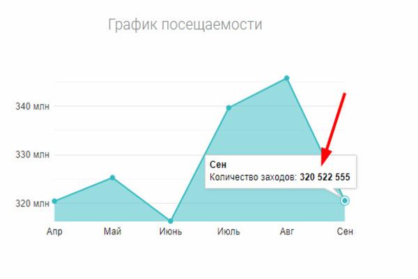 Авито статистика