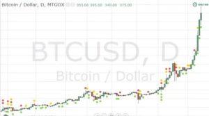 Трейдинг криптовалюты курс биткоина