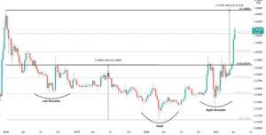 График цены доллара США XRP XRP/USD