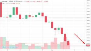 График курс биткоин