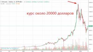 AltСoin курс биткоина