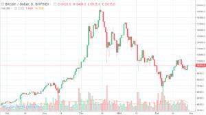 Курс Биткоина(Bitcoin) онлайн на сегодня 27.02.2018