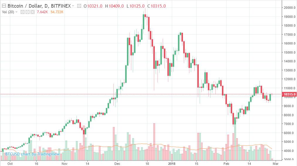 график стоимости биткоин за все время