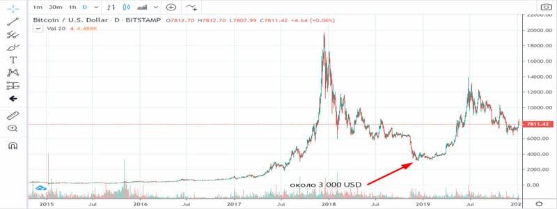 Биткоин график падения
