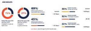 Тенденциях криптоинвесторов в Индии