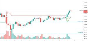 График цен на Ethereum