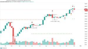 График цен на Ethereum доллар США ETH/USD на TradingView