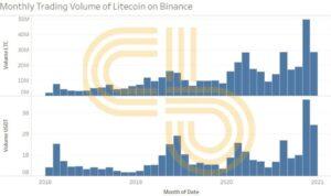 Ежемесячный объем торгов Litecoin (LTC)