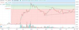 Рост Litecoin (LTC) . Недельный ценовой график LTC/USD.