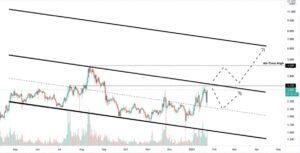 График XTZ/USD