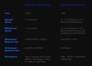 OKCoin интегрирует Lightning Network