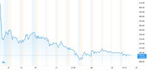 График цен на акции COIN share all-time