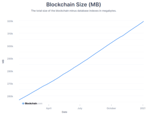 Размер биткойн-блокчейна. Источник: Blockchain.com