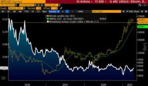 Биткойн доллар США ценовой график XBT/USD на Bloomberg
