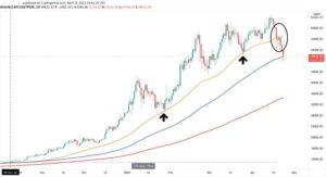 График цены биткойна в долларах США BTC/USD