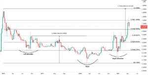 XRP доллар США график цен XRP/USD