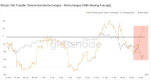 Чистый перевод биткоина на/с бирж