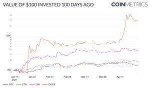 Ценовые показатели BTC, ETH, UNI и DOGE за последние 100 дней