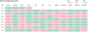 Сравнение ежемесячной доходности биткоина