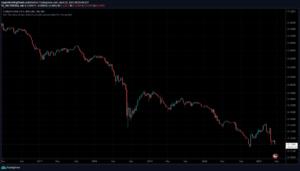 TRY-USD Ценовой график