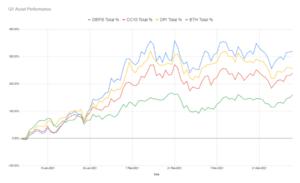 Текущая производительность в долларах США индексированных DEFI5 и CC10 против конкурентов DPI и ETH