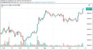 BTC/USD 1-часовой свечной график