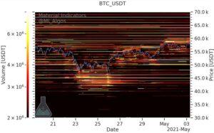 BTC/USD покупают и продают проценты (Binance)