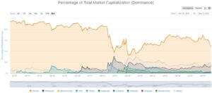 Диаграмма доминирования капитализации криптовалютного рынка