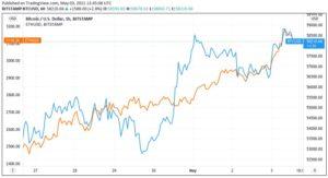Линейный график BTC/USD против ETH/USD