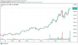 ETH/USD 1-часовой свечной график (Bitstamp).