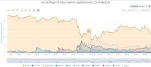 График доминирования рыночной капитализации криптовалют