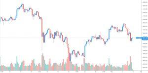 4-часовой график BTC/USDT