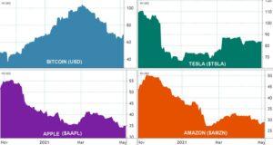 60-дневная историческая волатильность, BTC против акций.