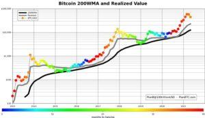 График импульса биткоина по состоянию на 17 мая 2021 года