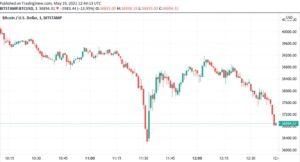 BTC/USD 1-минутный свечной график (Bitstamp).