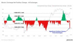 Изменение Чистой Позиции Биржи BTC - Glassnode