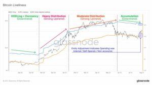 График живости BTC: Glassnode