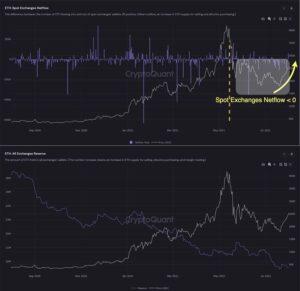 Резервы эфира и чистый поток с криптобирж