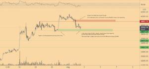 BTC/USD 1-часовой график