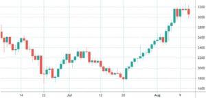 Цена эфира в долларах США на Coinbase
