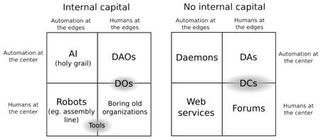 Где стоят даосы? Источник: Блог Ethereum - Виталик Бутерин.
