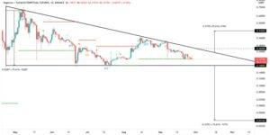 График цен на Dogecoin в долларах США